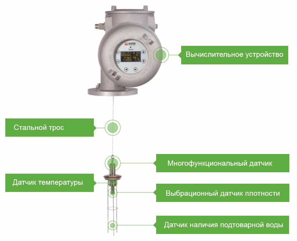 Система измерения массы нефтепродуктов